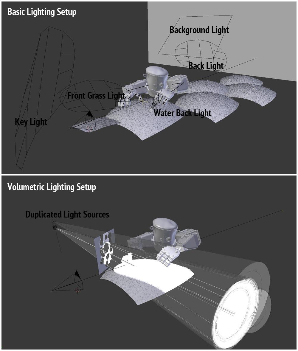 Gods-Project_Light-Setup